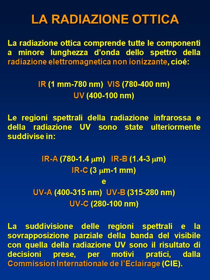 LA RADIAZIONE OTTICA La radiazione ottica comprende tutte le componenti a minore lunghezza d'onda dello spettro della radiazione elettromagnetica non ionizzante, cioé: IR (1 mm-780 nm) VIS (780-400 nm) UV (400-100 nm) Le regioni spettrali della radiazione infrarossa e della radiazione UV sono state ulteriormente suddivise in: IR-A (780-1.4  m) IR-B (1.4-3  m) IR-C (3  m-1 mm) e UV-A (400-315 nm) UV-B (315-280 nm) UV-C (280-100 nm) La suddivisione delle regioni spettrali e la sovrapposizione parziale della banda del visibile con quella della radiazione UV sono il risultato di decisioni prese, per motivi pratici, dalla Commission Internationale de l'Eclairage (CIE).