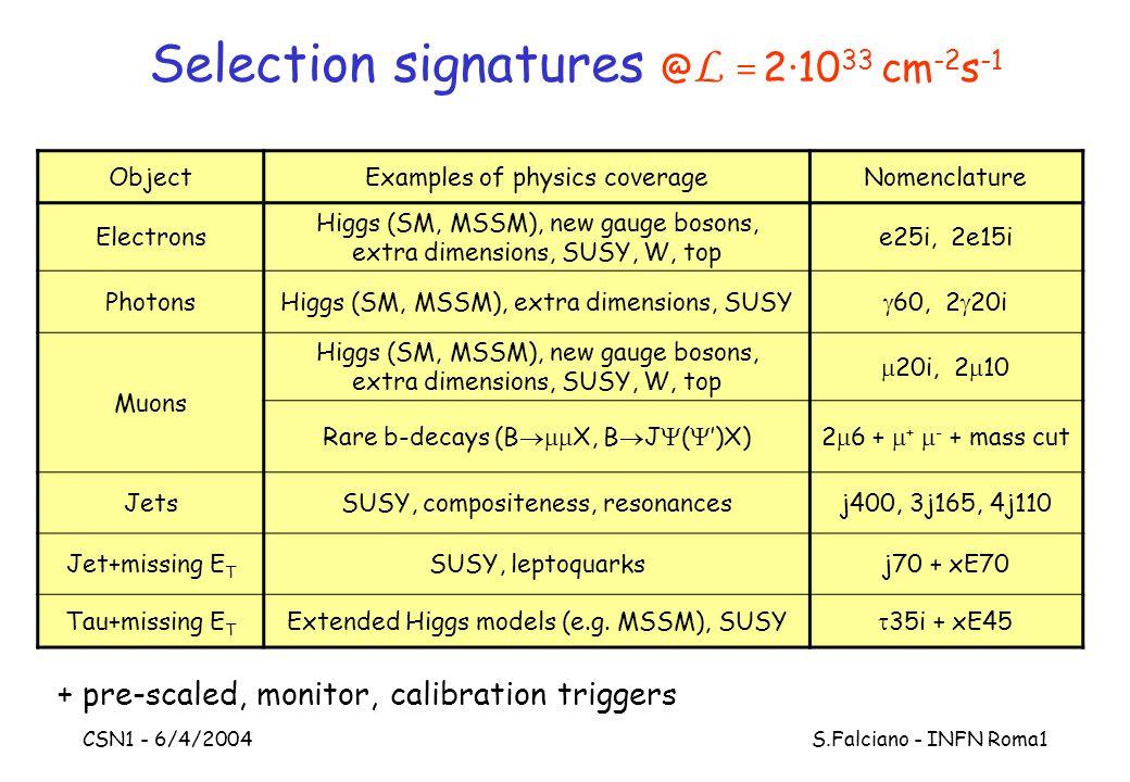 CSN1 - 6/4/2004 S.Falciano - INFN Roma1 Selection signatures @ L = 2·10 33 cm -2 s -1 ObjectExamples of physics coverageNomenclature Electrons Higgs (SM, MSSM), new gauge bosons, extra dimensions, SUSY, W, top e25i, 2e15i PhotonsHiggs (SM, MSSM), extra dimensions, SUSY  60, 2  20i Muons Higgs (SM, MSSM), new gauge bosons, extra dimensions, SUSY, W, top  20i, 2  10 Rare b-decays (B  X, B  J  (  ')X)2  6 +  +  - + mass cut JetsSUSY, compositeness, resonancesj400, 3j165, 4j110 Jet+missing E T SUSY, leptoquarksj70 + xE70 Tau+missing E T Extended Higgs models (e.g.