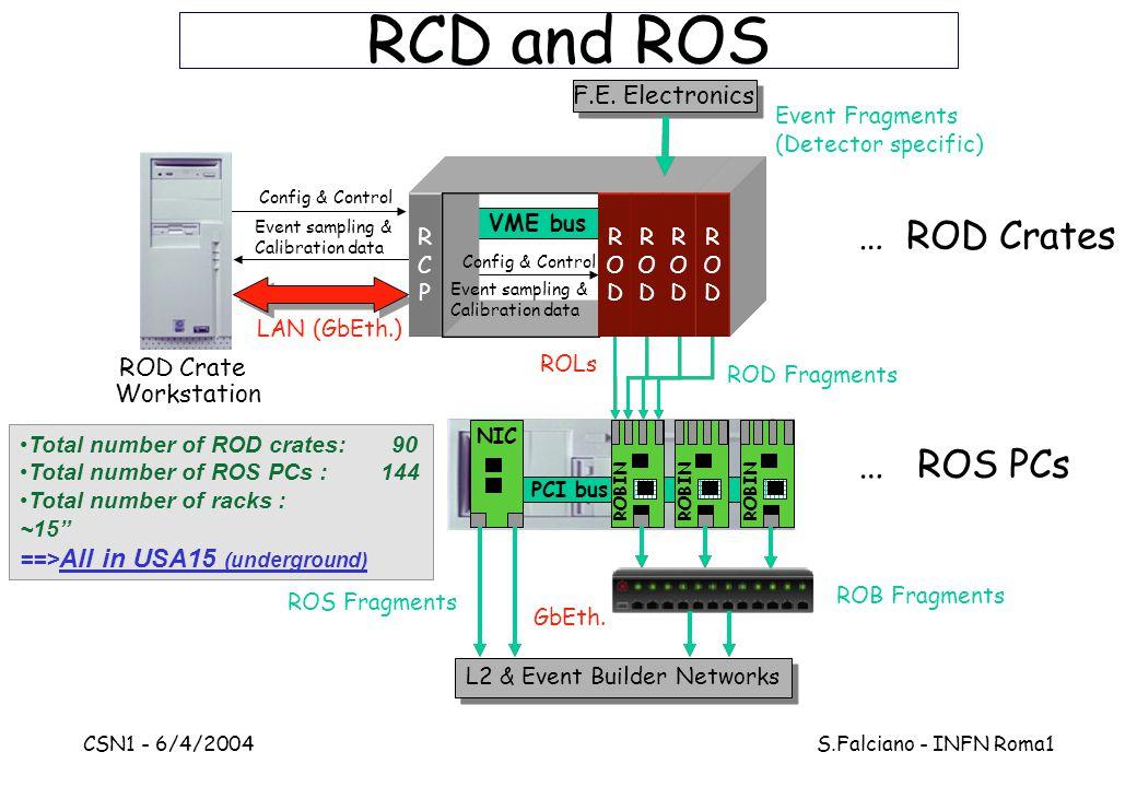 "CSN1 - 6/4/2004 S.Falciano - INFN Roma1 VME bus Total number of ROD crates: 90 Total number of ROS PCs : 144 Total number of racks : ~15"" ==> All in U"