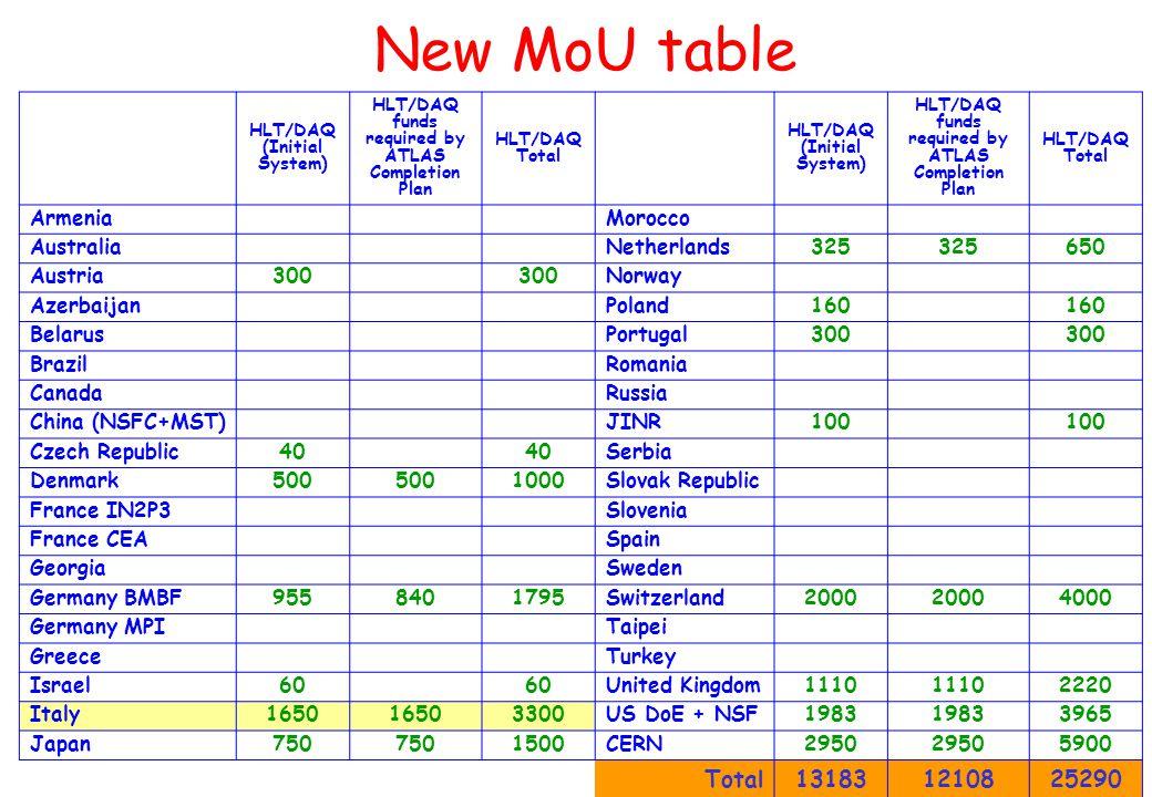 CSN1 - 6/4/2004 S.Falciano - INFN Roma1 New MoU table HLT/DAQ (Initial System) HLT/DAQ funds required by ATLAS Completion Plan HLT/DAQ Total HLT/DAQ (Initial System) HLT/DAQ funds required by ATLAS Completion Plan HLT/DAQ Total ArmeniaMorocco AustraliaNetherlands325 650 Austria300 Norway AzerbaijanPoland160 BelarusPortugal300 BrazilRomania CanadaRussia China (NSFC+MST)JINR100 Czech Republic40 Serbia Denmark500 1000Slovak Republic France IN2P3Slovenia France CEASpain GeorgiaSweden Germany BMBF9558401795Switzerland2000 4000 Germany MPITaipei GreeceTurkey Israel60 United Kingdom1110 2220 Italy1650 3300US DoE + NSF1983 3965 Japan750 1500CERN2950 5900 Total131831210825290