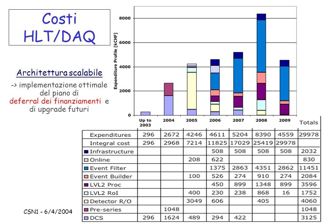 CSN1 - 6/4/2004 S.Falciano - INFN Roma1 Costi HLT/DAQ Architettura scalabile -> implementazione ottimale del piano di deferral dei finanziamenti e di upgrade futuri