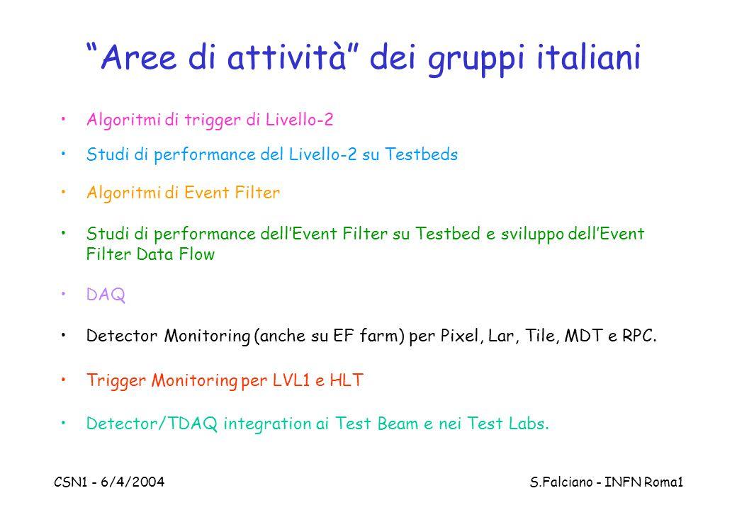 CSN1 - 6/4/2004 S.Falciano - INFN Roma1 Aree di attività dei gruppi italiani Algoritmi di trigger di Livello-2 Studi di performance del Livello-2 su Testbeds Algoritmi di Event Filter Studi di performance dell'Event Filter su Testbed e sviluppo dell'Event Filter Data Flow DAQ Detector Monitoring (anche su EF farm) per Pixel, Lar, Tile, MDT e RPC.