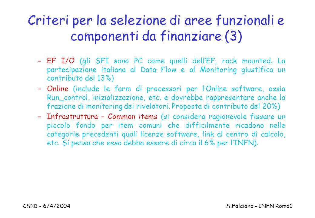 CSN1 - 6/4/2004 S.Falciano - INFN Roma1 Criteri per la selezione di aree funzionali e componenti da finanziare (3) –EF I/O (gli SFI sono PC come quelli dell'EF, rack mounted.