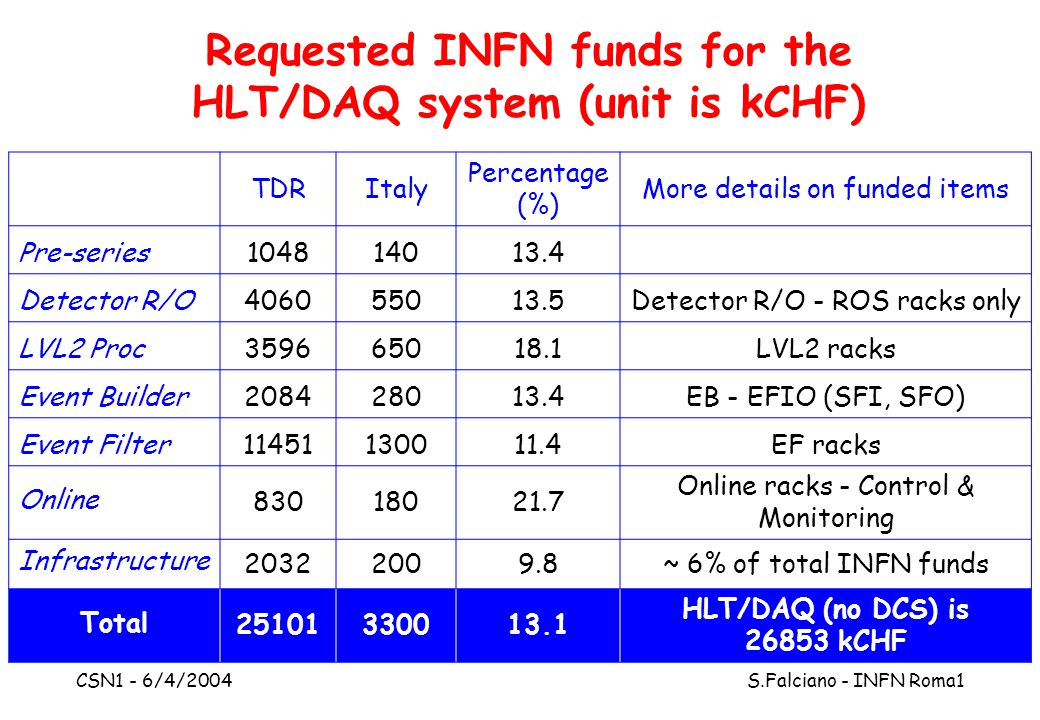 CSN1 - 6/4/2004 S.Falciano - INFN Roma1 Requested INFN funds for the HLT/DAQ system (unit is kCHF) TDRItaly Percentage (%) More details on funded items Pre-series 104814013.4 Detector R/O 406055013.5Detector R/O - ROS racks only LVL2 Proc 359665018.1LVL2 racks Event Builder 208428013.4EB - EFIO (SFI, SFO) Event Filter 11451130011.4EF racks Online 83018021.7 Online racks - Control & Monitoring Infrastructure 20322009.8~ 6% of total INFN funds Total 25101330013.1 HLT/DAQ (no DCS) is 26853 kCHF