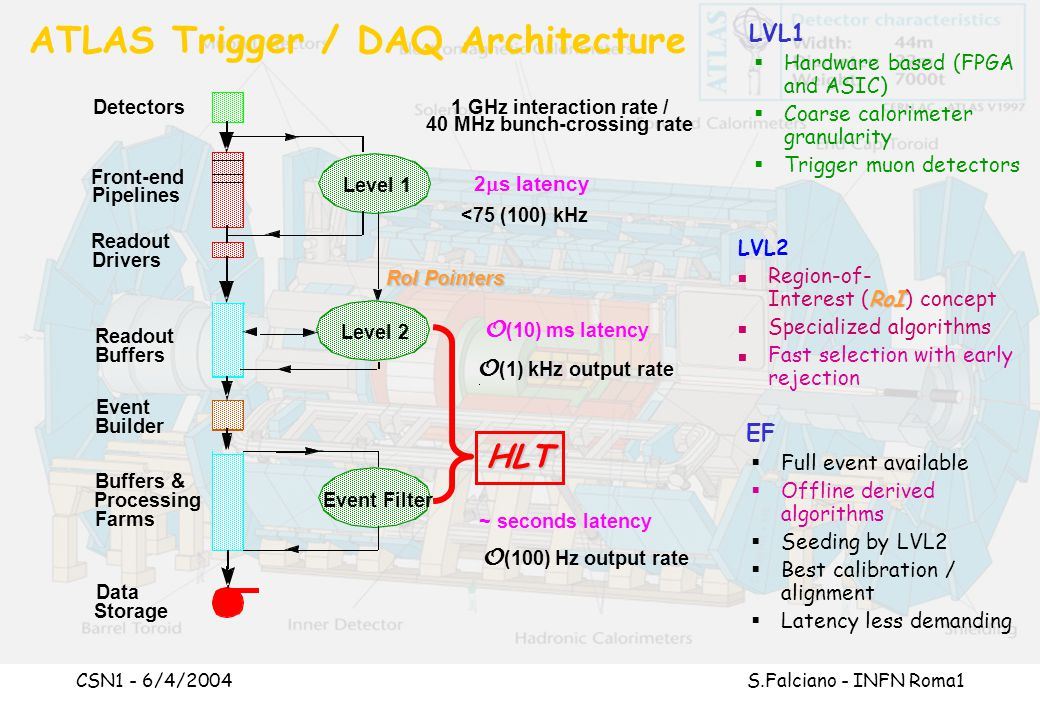 CSN1 - 6/4/2004 S.Falciano - INFN Roma1 I/O path for Read-Out System In TDR (30 June 2003): – The optimisation of the ROS architecture will be the subject of post-TDR studies using a Read-Out Buffer (ROBIN) prototype implementing bus-based (PCI) and switched-based (GEth) I/O paths Schedule and milestones to match ATLAS commissioning –ROBIN Final Design Review completed LHCC31.05.04 –Final decision on ROS Input/Output path EB 31.12.03 ROBIN S-Links GbE PCI bus