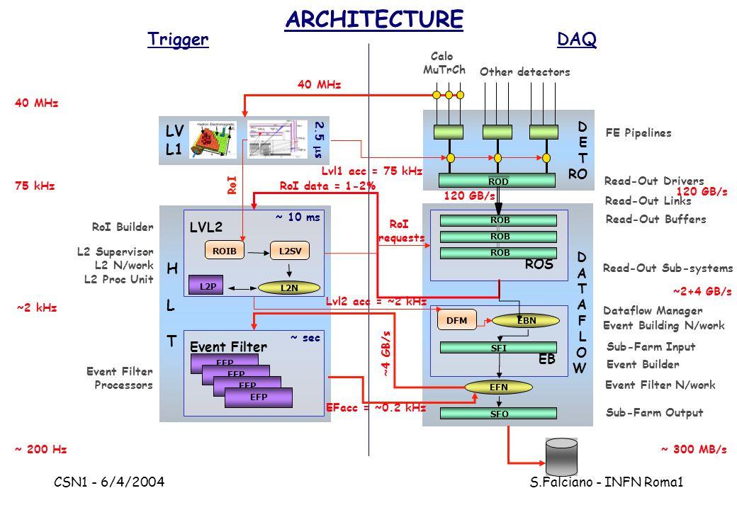 CSN1 - 6/4/2004 S.Falciano - INFN Roma1 DATAFLOWDATAFLOW EB ROS HLTHLT LV L1 D E T RO ROD LVL2 TriggerDAQ ARCHITECTURE 2.5  s ~ 10 ms 40 MHz 75 kHz ~2 kHz ~ 200 Hz Calo MuTrCh Other detectors SFI SFO EBN EFN FE Pipelines Read-Out Drivers Read-Out Sub-systems Dataflow Manager Sub-Farm Input Sub-Farm Output Event Filter N/work ROIB L2P L2SV L2N Event Filter DFM EFP RoI Builder L2 Supervisor L2 N/work L2 Proc Unit RoI RoI data = 1-2% RoI requests Lvl2 acc = ~2 kHz Event Building N/work ~ sec Lvl1 acc = 75 kHz 40 MHz 120 GB/s ~ 300 MB/s ~2+4 GB/s Event Filter Processors 120 GB/s ~4 GB/s EFacc = ~0.2 kHz Read-Out Buffers Read-Out Links ROB Event Builder