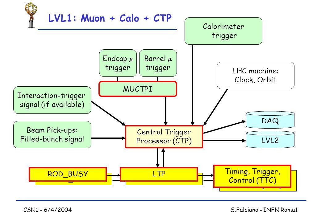 CSN1 - 6/4/2004 S.Falciano - INFN Roma1 Timing, Trigger, Control (TTC) ROD_BUSYLTP Central Trigger Processor (CTP) Timing, Trigger, Control (TTC) ROD_BUSYLTP Beam Pick-ups: Filled-bunch signal Endcap  trigger Interaction-trigger signal (if available) LHC machine: Clock, Orbit Calorimeter trigger DAQ LVL2 MUCTPI Barrel  trigger LVL1: Muon + Calo + CTP