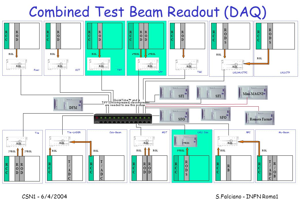 CSN1 - 6/4/2004 S.Falciano - INFN Roma1 Combined Test Beam Readout (DAQ) RCCRCC RODROD 2*ROL ROS Tile RCCRCC RODROD ROL ROS MDT RODROD ROL RCCRCC RODSRODS 8*ROL 2*ROS LVL1 Calo RCCRCC RBRB ROL ROS RPC RCCRCC RODROD ROL ROS Pixel RCCRCC RODROD ROL ROS SCT RCCRCC RODROD ROL ROS TRT RCCRCC RODROD 4*ROL ROS LAr RODROD 4*ROL RCCRCC RODROD TGC RCCRCC RODSRODS ROL ROS LVL1MUCTPI RCCRCC RODSRODS ROL LVL1CTP DFM SFI SFO SFI SFO RCCRCC T/ADCT/ADC ROL Mu-Beam R/OBR/OB Mini-MAGNI RODROD 2*ROL RCCRCC ROL ROS Tile-LASER RCCRCC T/ADCT/ADC ROL Calo-Beam T/ADCT/ADC Remote Farms ROS