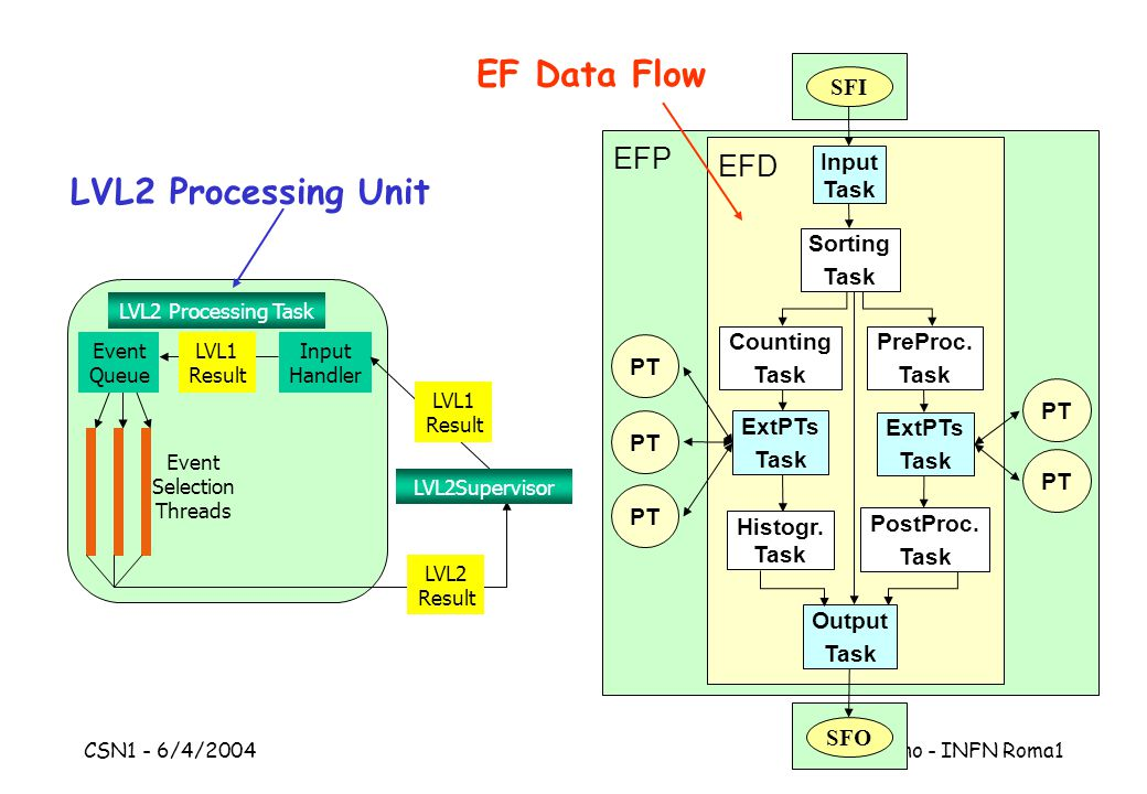 CSN1 - 6/4/2004 S.Falciano - INFN Roma1 EF Data Flow EFP EFD Input Task Sorting Task ExtPTs Task ExtPTs Task Output Task Counting Task Histogr.
