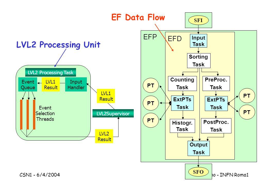 CSN1 - 6/4/2004 S.Falciano - INFN Roma1 EF Data Flow EFP EFD Input Task Sorting Task ExtPTs Task ExtPTs Task Output Task Counting Task Histogr. Task P