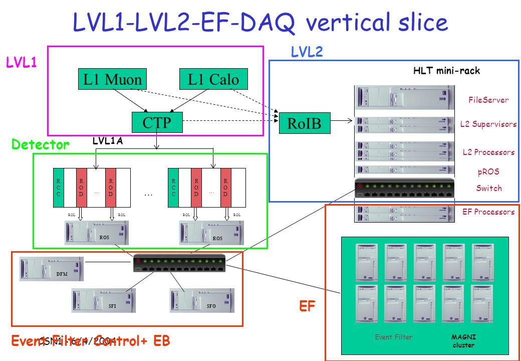 CSN1 - 6/4/2004 S.Falciano - INFN Roma1 LVL1-LVL2-EF-DAQ vertical slice Event FilterMAGNI cluster CTP RoIB LVL1A HLT mini-rack RCCRCC RODROD RODROD … ROL RCCRCC RODROD RODROD … … ROS SFISFO DFM FileServer L2 Supervisors L2 Processors EF Processors pROS Switch L1 MuonL1 Calo LVL1 Detector LVL2 Event Filter Control+ EB EF
