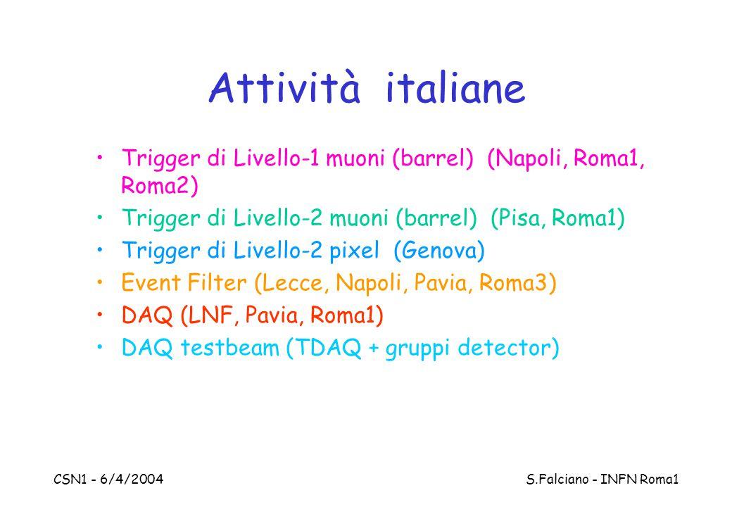 CSN1 - 6/4/2004 S.Falciano - INFN Roma1 Attività italiane Trigger di Livello-1 muoni (barrel) (Napoli, Roma1, Roma2) Trigger di Livello-2 muoni (barrel) (Pisa, Roma1) Trigger di Livello-2 pixel (Genova) Event Filter (Lecce, Napoli, Pavia, Roma3) DAQ (LNF, Pavia, Roma1) DAQ testbeam (TDAQ + gruppi detector)