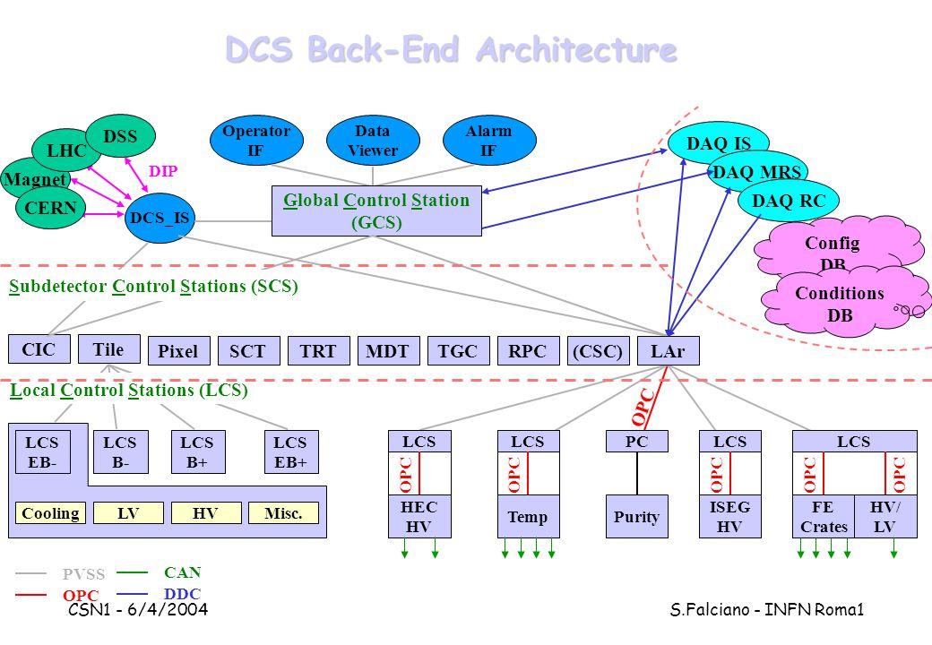 CSN1 - 6/4/2004 S.Falciano - INFN Roma1 Operator IF Data Viewer Alarm IF Config DB Conditions DB DCS_IS DIP Magnet CERN LHC DSS DAQ IS DAQ MRS DAQ RC DCS Back-End Architecture CIC Global Control Station (GCS) Tile PixelSCTTRTLArMDTTGCRPC(CSC) OPC LCS EB- LCS B- LCS B+ LCS EB+ CoolingLVHVMisc.