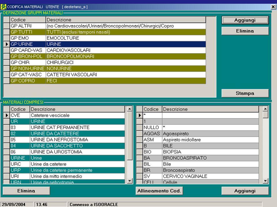 Il report di laboratorio microbiologico: strumento di comunicazione interattiva tra il laboratorio e il clinico