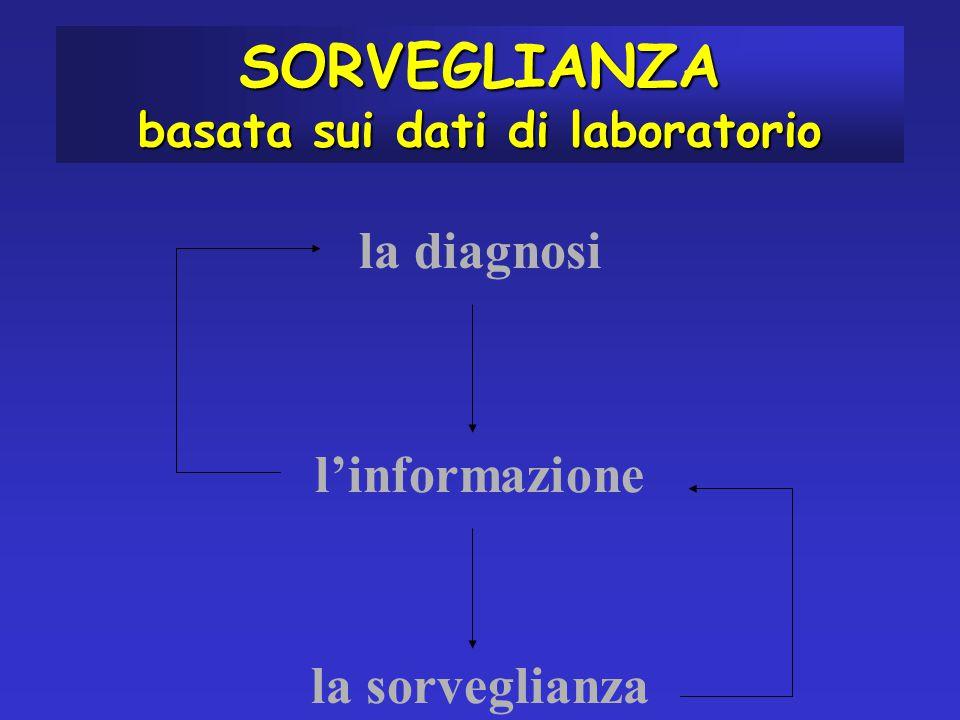 la diagnosi l'informazione la sorveglianza SORVEGLIANZA basata sui dati di laboratorio