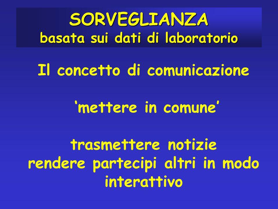 Il concetto di comunicazione 'mettere in comune' trasmettere notizie rendere partecipi altri in modo interattivo SORVEGLIANZA basata sui dati di laboratorio