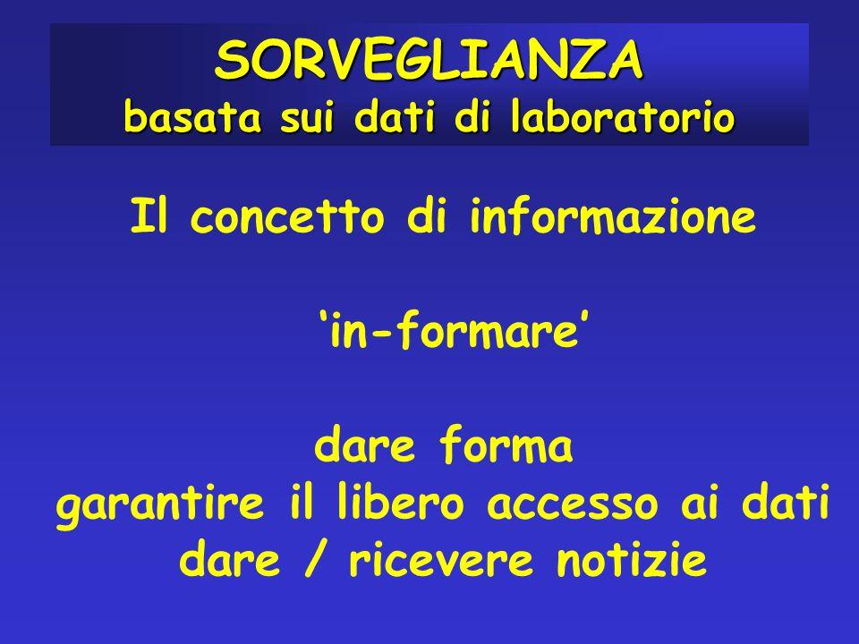 Il concetto di informazione 'in-formare' dare forma garantire il libero accesso ai dati dare / ricevere notizie SORVEGLIANZA basata sui dati di laboratorio