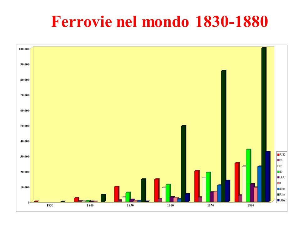 Ferrovie nel mondo 1830-1880