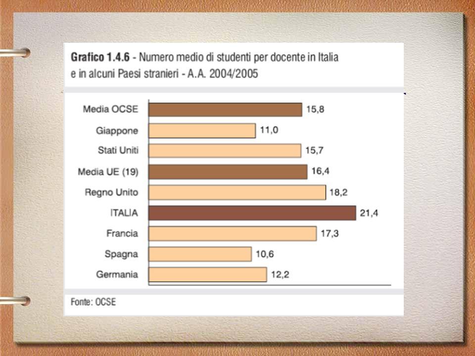 L'università oggi: alcuni dati Fonti: http://statistica.miur.it/Data/uic2007/Le_Risorse.pdf