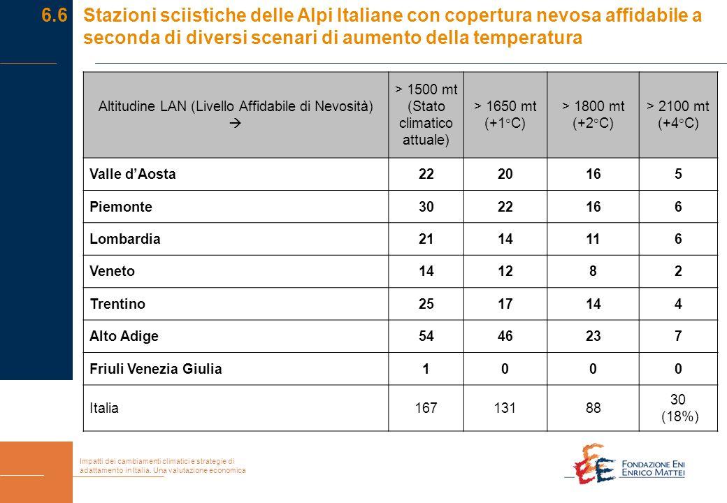 Impatti dei cambiamenti climatici e strategie di adattamento in Italia. Una valutazione economica Altitudine LAN (Livello Affidabile di Nevosità)  >