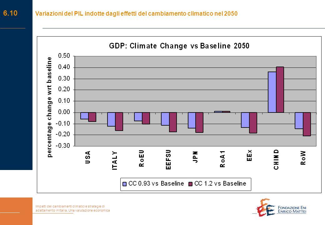 Impatti dei cambiamenti climatici e strategie di adattamento in Italia. Una valutazione economica 6.10 Variazioni del PIL indotte dagli effetti del ca
