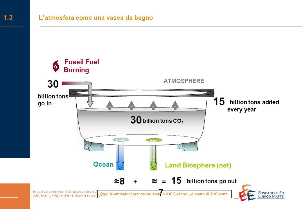 Impatti dei cambiamenti climatici e strategie di adattamento in Italia. Una valutazione economica 1.3L' atmosfera come una vasca da bagno Ocean Land B