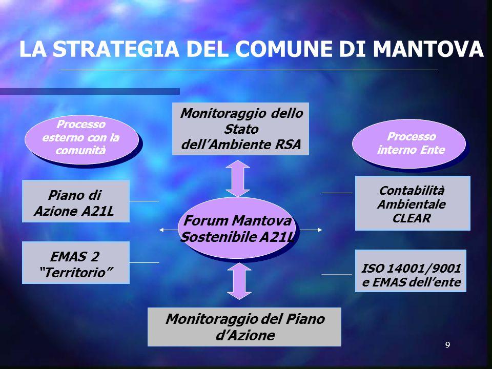 9 LA STRATEGIA DEL COMUNE DI MANTOVA Processo esterno con la comunità Processo interno Ente Forum Mantova Sostenibile A21L Piano di Azione A21L EMAS 2 Territorio Contabilità Ambientale CLEAR ISO 14001/9001 e EMAS dell'ente Monitoraggio del Piano d'Azione Monitoraggio dello Stato dell'Ambiente RSA