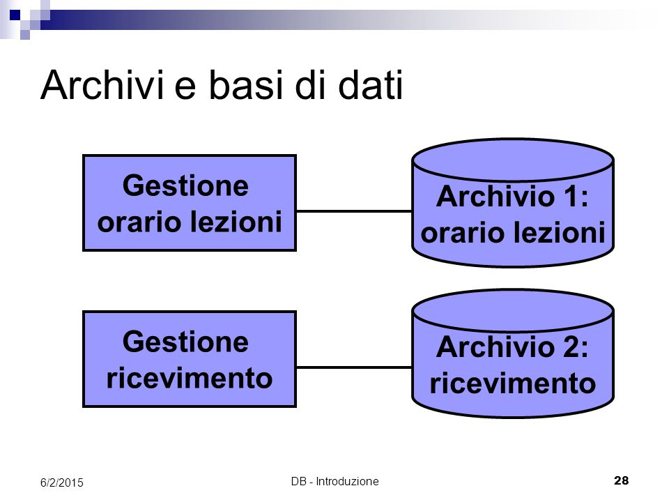DB - Introduzione28 6/2/2015 Archivi e basi di dati Gestione ricevimento Archivio 2: ricevimento Gestione orario lezioni Archivio 1: orario lezioni