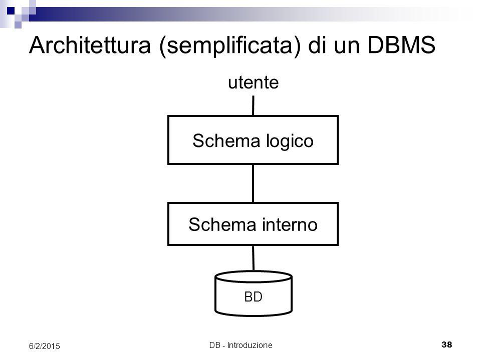 DB - Introduzione38 6/2/2015 BD Schema logico Schema interno utente Architettura (semplificata) di un DBMS