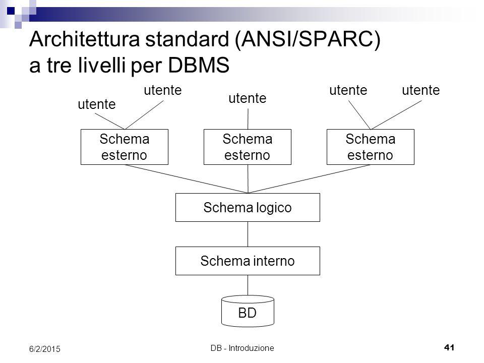 DB - Introduzione41 6/2/2015 Architettura standard (ANSI/SPARC) a tre livelli per DBMS BD Schema logico Schema esterno Schema interno Schema esterno Schema esterno utente