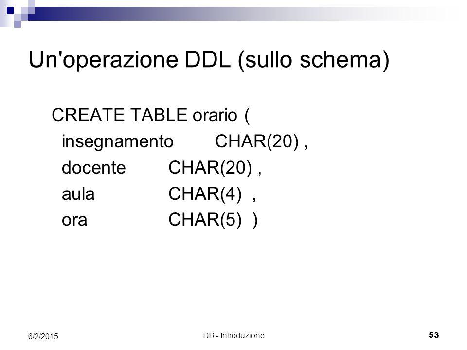 DB - Introduzione53 6/2/2015 Un'operazione DDL (sullo schema) CREATE TABLE orario ( insegnamento CHAR(20), docente CHAR(20), aula CHAR(4), ora CHAR(5)
