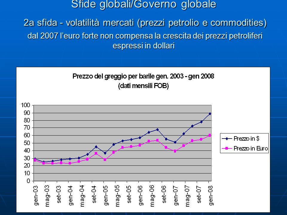 Sfide globali/Governo globale 2a sfida - volatilità mercati (prezzi petrolio e commodities) dal 2007 l'euro forte non compensa la crescita dei prezzi petroliferi espressi in dollari