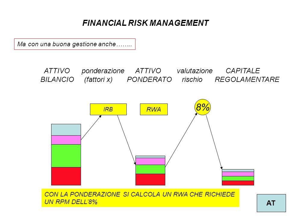 4 FINANCIAL RISK MANAGEMENT AT ATTIVO ponderazione ATTIVO valutazione CAPITALE BILANCIO (fattori x) PONDERATO rischio REGOLAMENTARE 8% IRB Ma con una