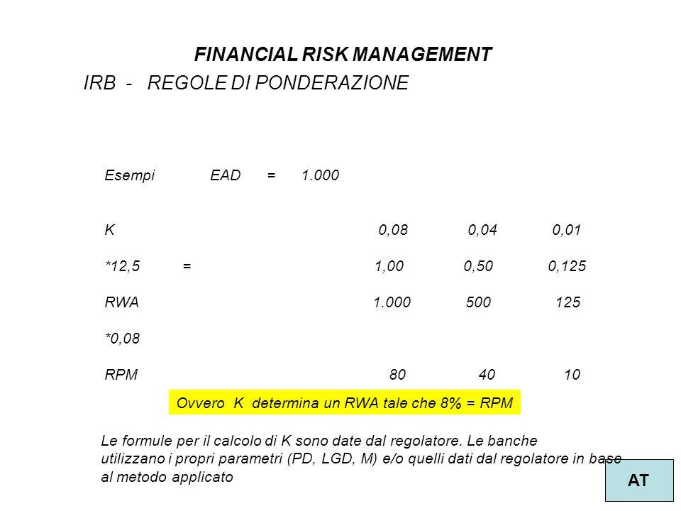 5 FINANCIAL RISK MANAGEMENT AT IRB - REGOLE DI PONDERAZIONE Esempi EAD = 1.000 K 0,08 0,04 0,01 *12,5 = 1,00 0,50 0,125 RWA 1.000 500 125 *0,08 RPM 80