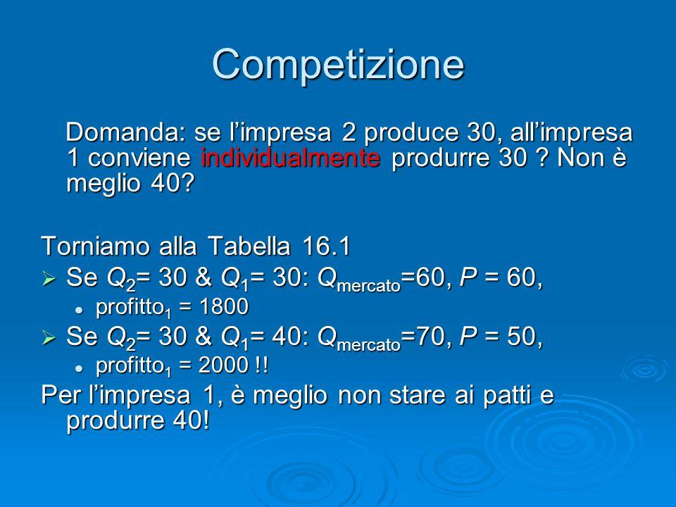 Competizione Domanda: se l'impresa 2 produce 30, all'impresa 1 conviene individualmente produrre 30 ? Non è meglio 40? Torniamo alla Tabella 16.1  Se