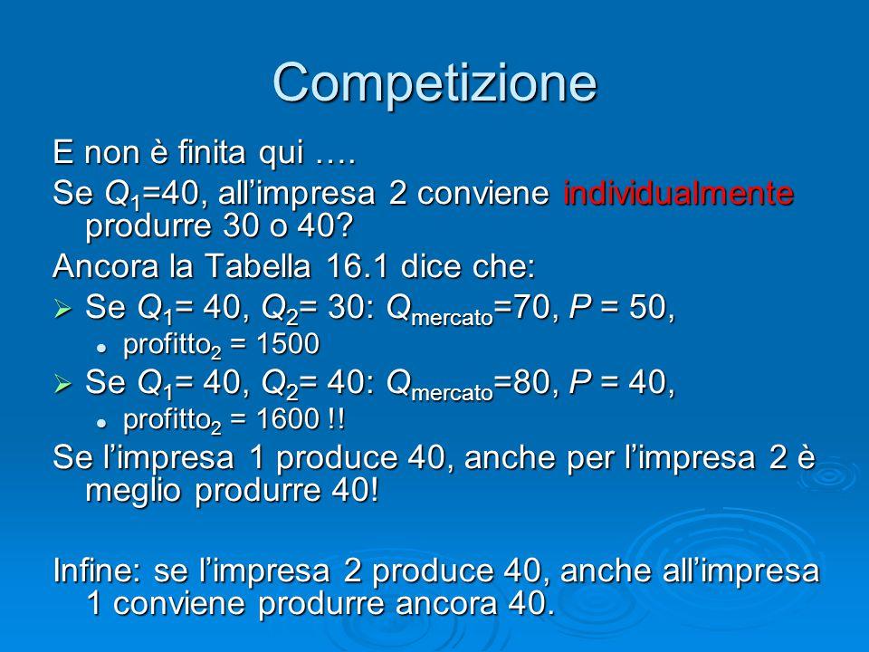 Competizione E non è finita qui …. Se Q 1 =40, all'impresa 2 conviene individualmente produrre 30 o 40? Ancora la Tabella 16.1 dice che:  Se Q 1 = 40