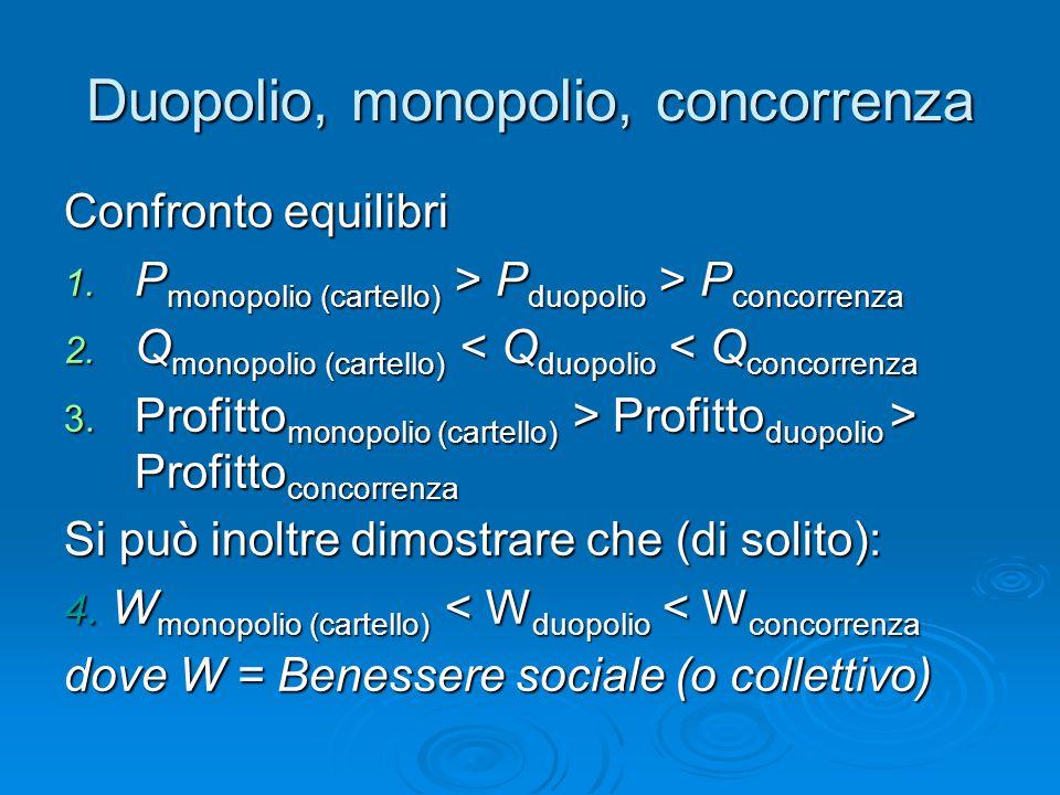 Duopolio, monopolio, concorrenza Confronto equilibri 1. P monopolio (cartello) > P duopolio > P concorrenza 2. Q monopolio (cartello) < Q duopolio < Q
