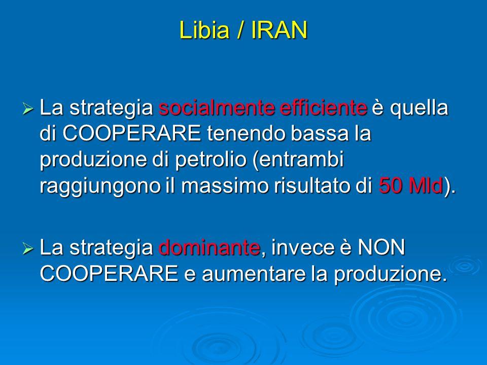Libia / IRAN  La strategia socialmente efficiente è quella di COOPERARE tenendo bassa la produzione di petrolio (entrambi raggiungono il massimo risu