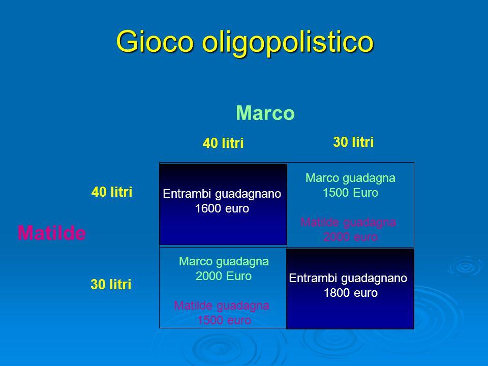 Marco 40 litri Marco guadagna 1500 Euro Matilde guadagna 2000 euro Gioco oligopolistico Matilde 40 litri 30 litri Marco guadagna 2000 Euro Matilde gua