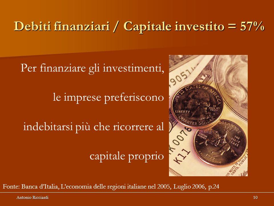 Antonio Ricciardi10 Debiti finanziari / Capitale investito = 57% Per finanziare gli investimenti, le imprese preferiscono indebitarsi più che ricorrere al capitale proprio Fonte: Banca d'Italia, L'economia delle regioni italiane nel 2005, Luglio 2006, p.24
