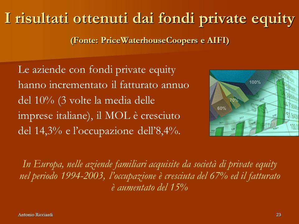 Antonio Ricciardi23 I risultati ottenuti dai fondi private equity (Fonte: PriceWaterhouseCoopers e AIFI) Le aziende con fondi private equity hanno incrementato il fatturato annuo del 10% (3 volte la media delle imprese italiane), il MOL è cresciuto del 14,3% e l'occupazione dell'8,4%.