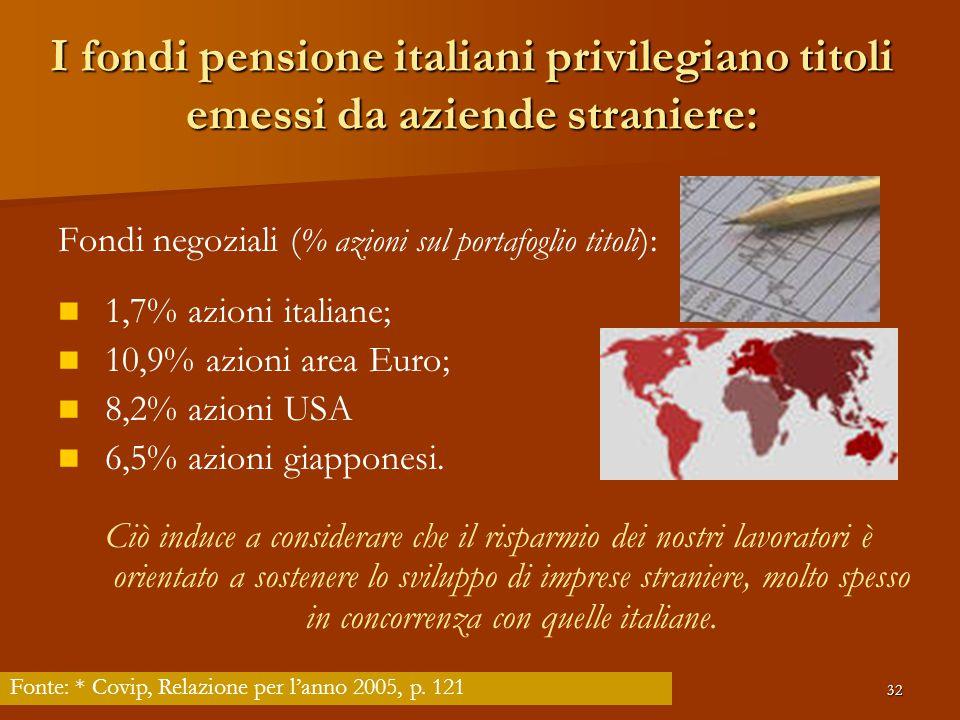 Antonio Ricciardi32 I fondi pensione italiani privilegiano titoli emessi da aziende straniere: Fondi negoziali ( % azioni sul portafoglio titoli ): 1,7% azioni italiane; 10,9% azioni area Euro; 8,2% azioni USA 6,5% azioni giapponesi.