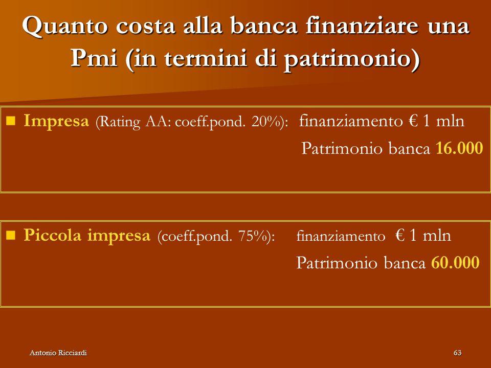 Antonio Ricciardi63 Quanto costa alla banca finanziare una Pmi (in termini di patrimonio) Impresa (Rating AA: coeff.pond.