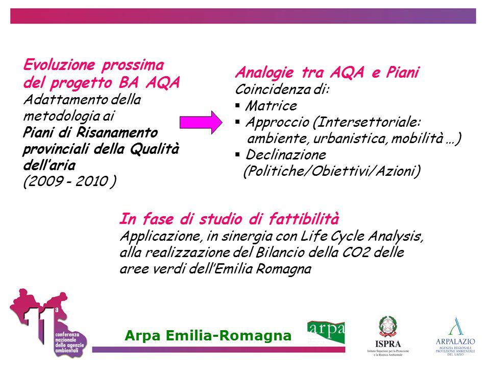 Evoluzione prossima del progetto BA AQA Adattamento della metodologia ai Piani di Risanamento provinciali della Qualità dell'aria (2009 - 2010 ) Analo