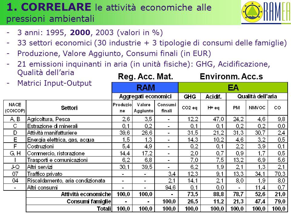 1. CORRELARE le attività economiche alle pressioni ambientali -3 anni: 1995, 2000, 2003 (valori in %) -33 settori economici (30 industrie + 3 tipologi