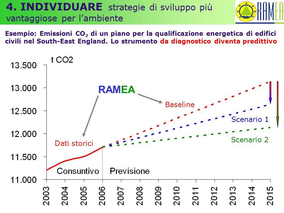RAMEA Dati storici Baseline Scenario 1 Scenario 2 4. INDIVIDUARE strategie di sviluppo più vantaggiose per l'ambiente Esempio: Emissioni CO 2 di un pi