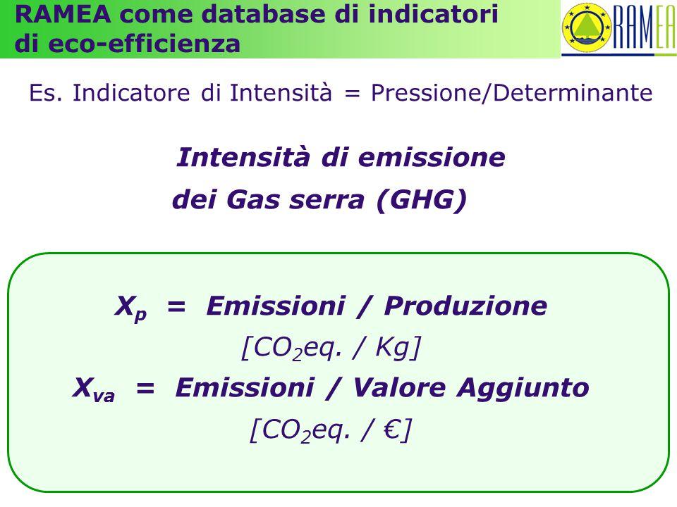 Es. Indicatore di Intensità = Pressione/Determinante Intensità di emissione dei Gas serra (GHG) X p = Emissioni / Produzione [CO 2 eq. / Kg] X va = Em