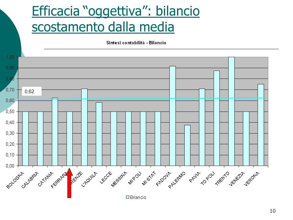 10 Efficacia oggettiva : bilancio scostamento dalla media 0,62