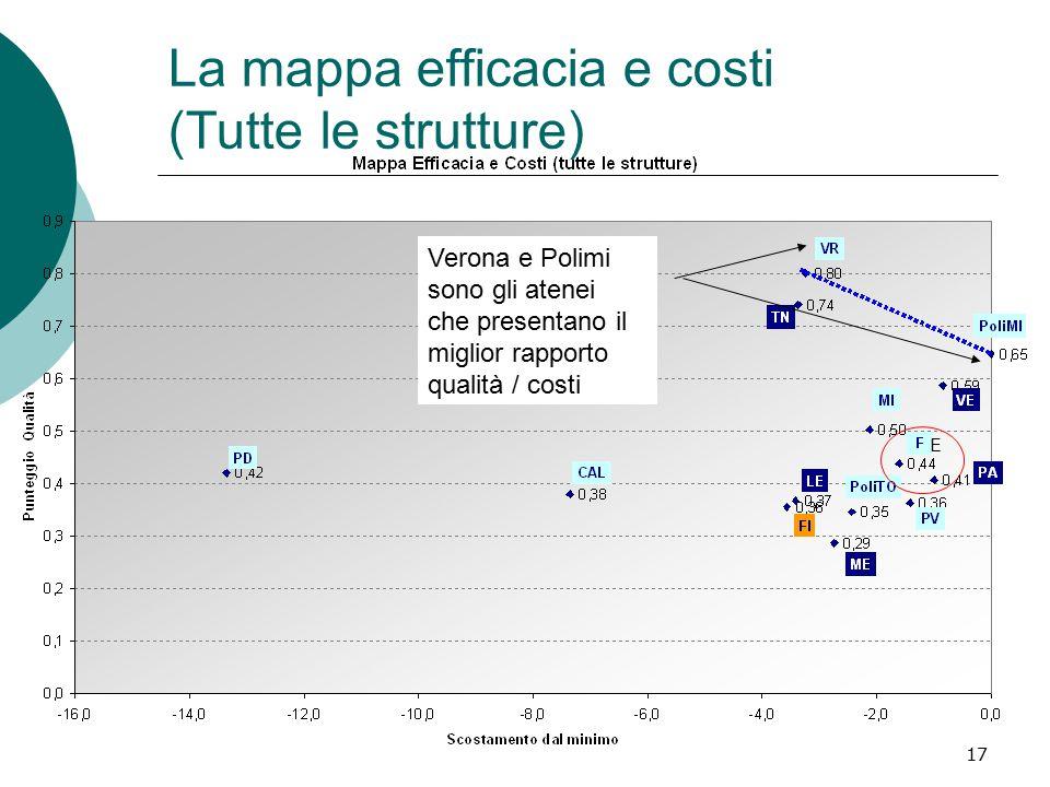 17 La mappa efficacia e costi (Tutte le strutture) Verona e Polimi sono gli atenei che presentano il miglior rapporto qualità / costi E