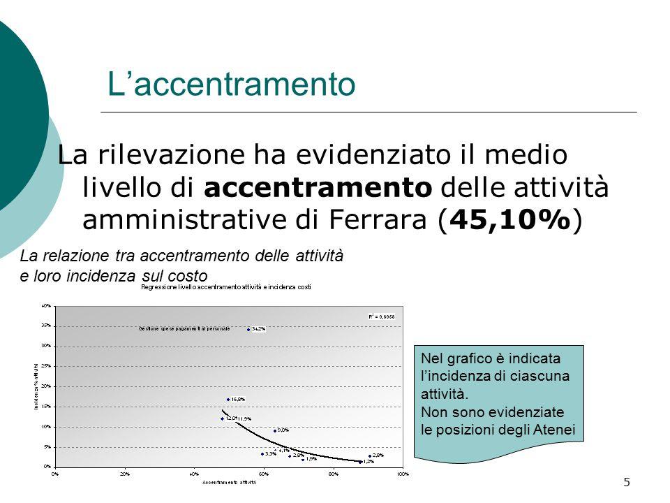 5 L'accentramento La rilevazione ha evidenziato il medio livello di accentramento delle attività amministrative di Ferrara (45,10%) La relazione tra accentramento delle attività e loro incidenza sul costo Nel grafico è indicata l'incidenza di ciascuna attività.
